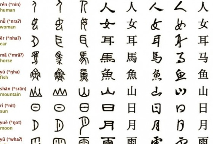 how to translate chinese from sound to english