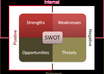 give a SWOT Analysis of your business as well as websites