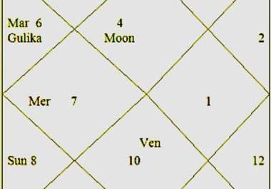 Vedic Astrology Birth Chart